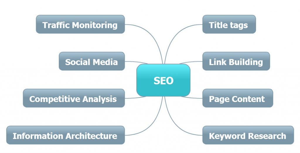 Mindmap Showing Procedures Required For SEO Wakefield