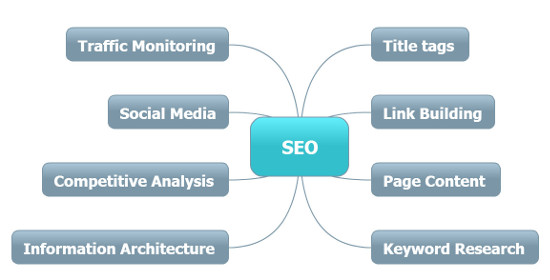 Mindmap of SEO Services for SEO Company Bradford Best Business Development