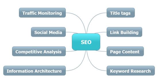 Mindmap of SEO Services for SEO Company Bradford Best Business Development