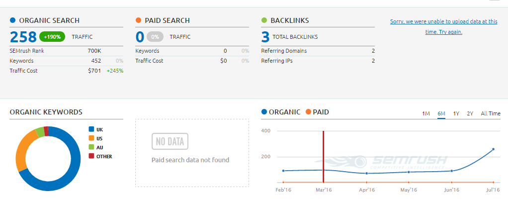 SEO Agency Wakefield - Semrush Capture 1